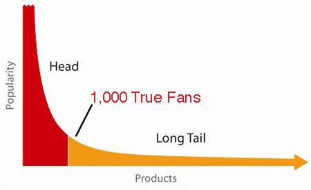 1000 True Fans - Kevin Kelley