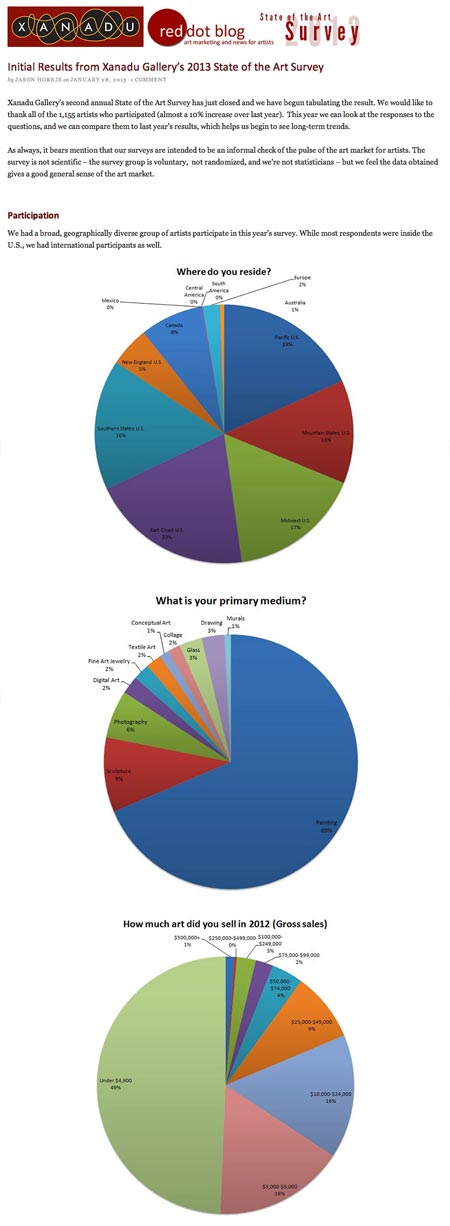 Xanadu Gallery's 2013 State of the Art Survey